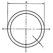 圆形管规格表
